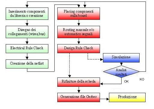 Schemi Elettrici Funzionali : Digitalizzazione schemi elettrici progettazione